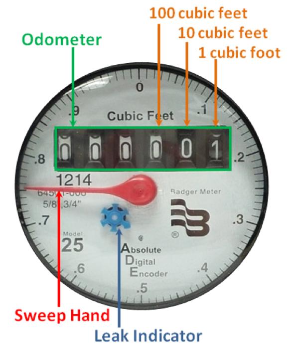 Meter Diagram